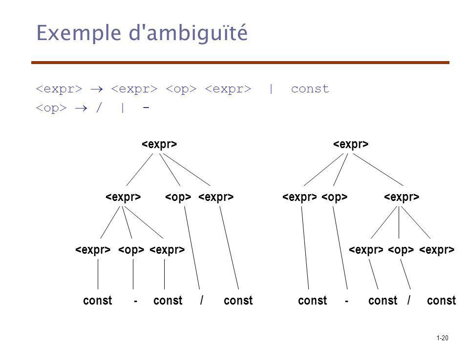 Exemple d ambiguïté <expr>  <expr> <op> <expr> | const. <op>  / | - <expr> <expr> <expr> <op>