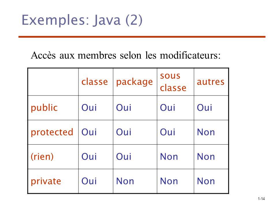 Exemples: Java (2) Accès aux membres selon les modificateurs: classe