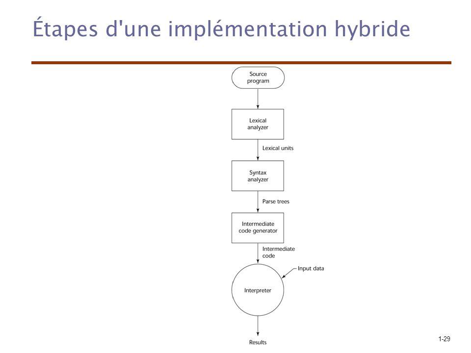 Étapes d une implémentation hybride