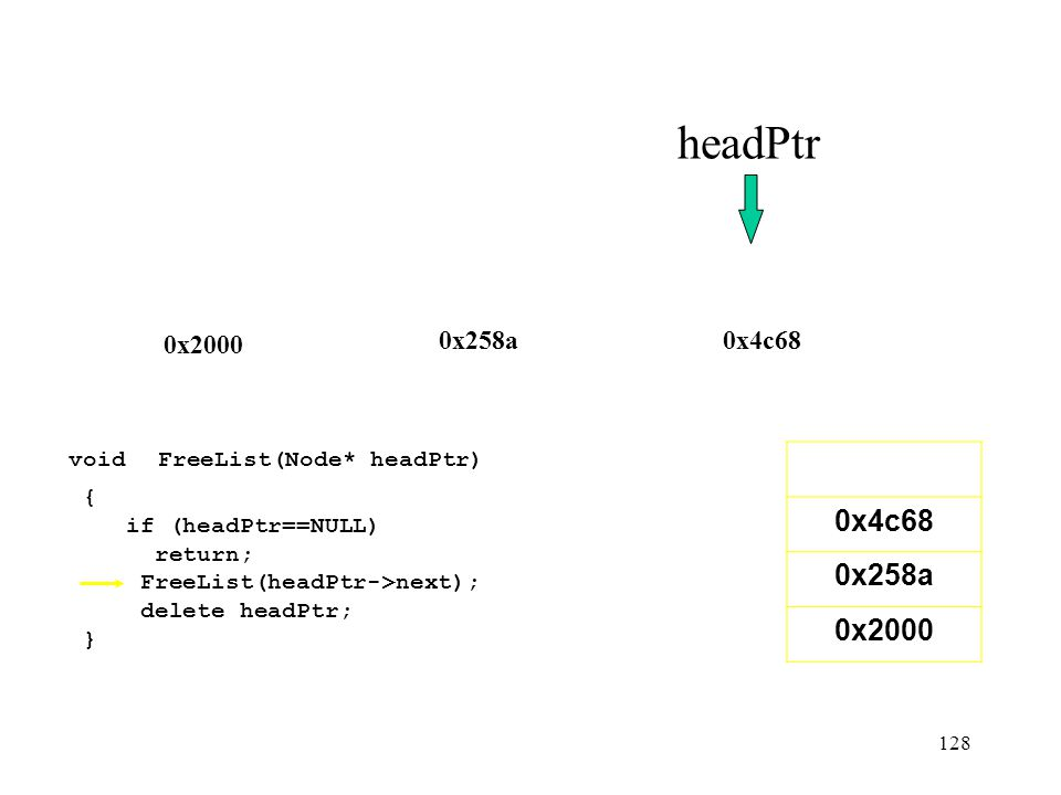 headPtr 0x2000. 0x258a. 0x4c68. void FreeList(Node* headPtr) { if (headPtr==NULL) return; FreeList(headPtr->next);