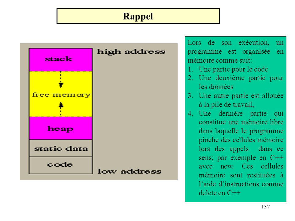 Rappel Lors de son exécution, un programme est organisée en mémoire comme suit: Une partie pour le code.