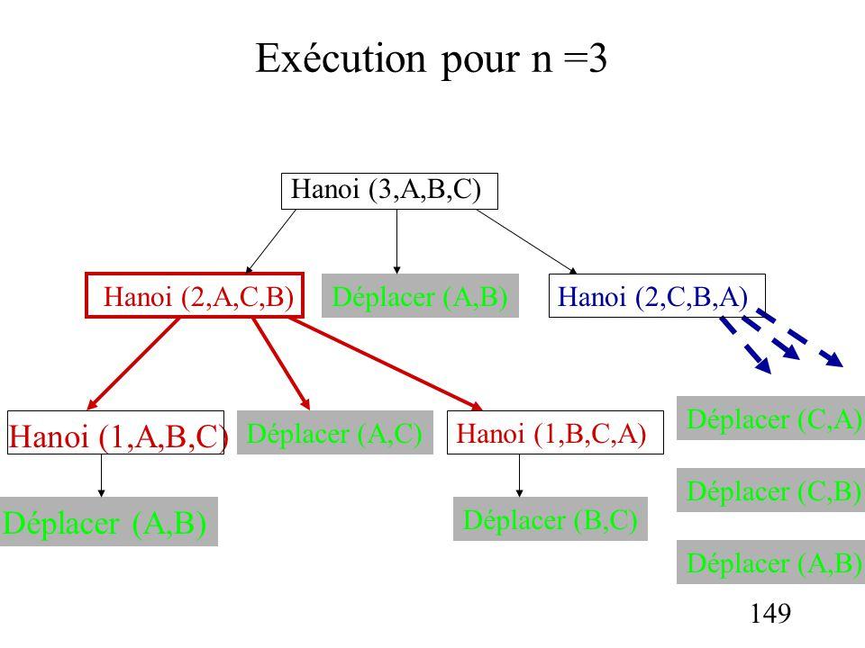 Exécution pour n =3 Hanoi (1,A,B,C) Déplacer (A,B) Hanoi (3,A,B,C)