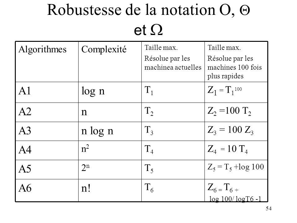 Robustesse de la notation O, Q et W