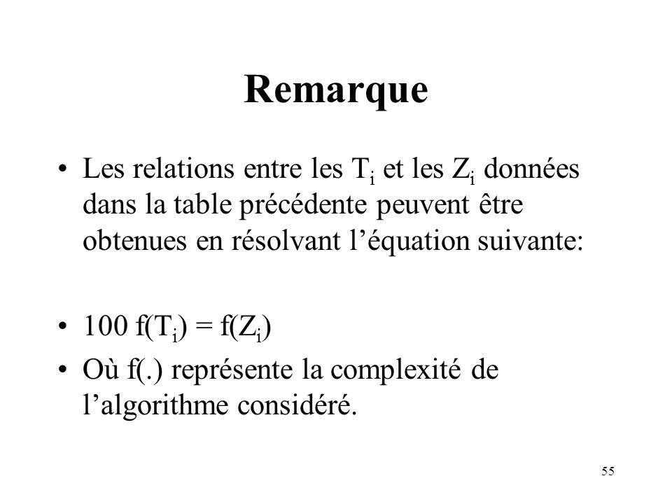 Remarque Les relations entre les Ti et les Zi données dans la table précédente peuvent être obtenues en résolvant l'équation suivante: