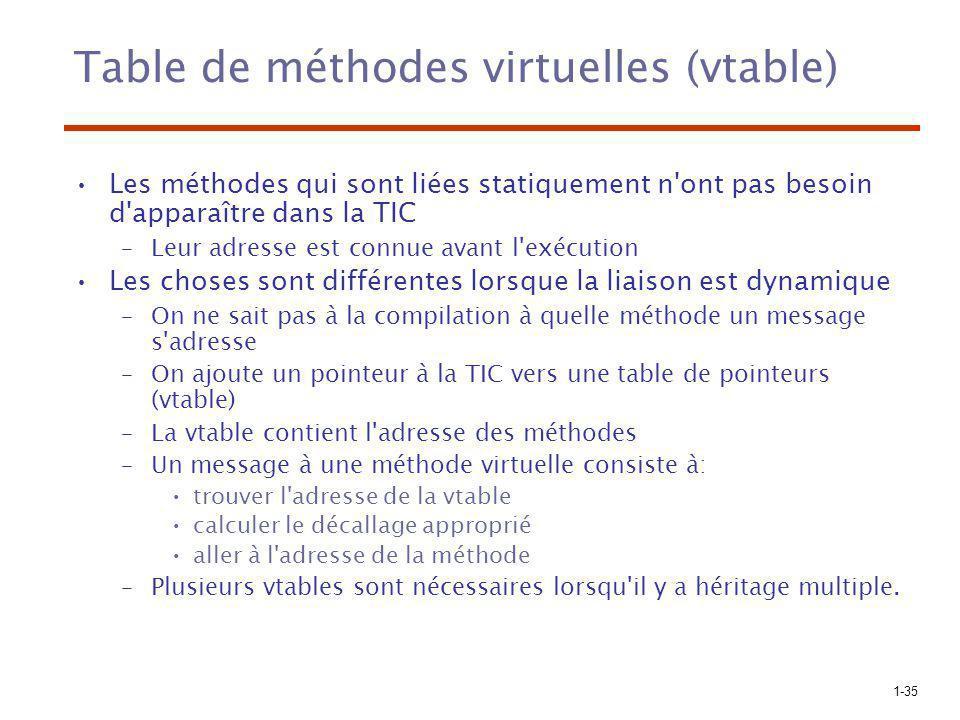 Table de méthodes virtuelles (vtable)
