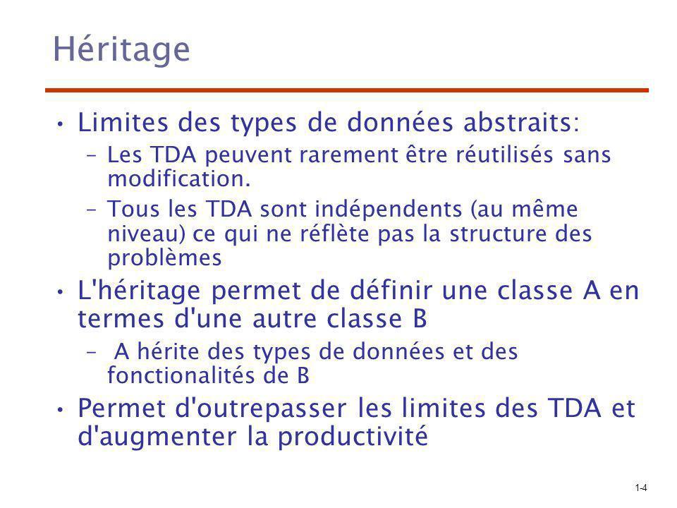 Héritage Limites des types de données abstraits:
