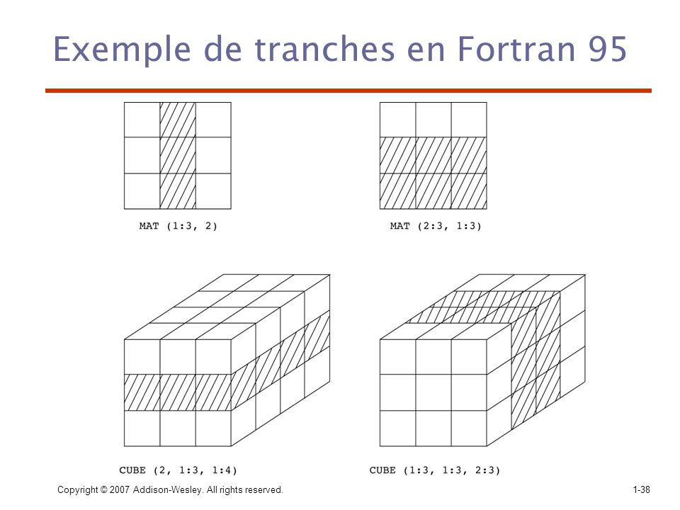 Exemple de tranches en Fortran 95