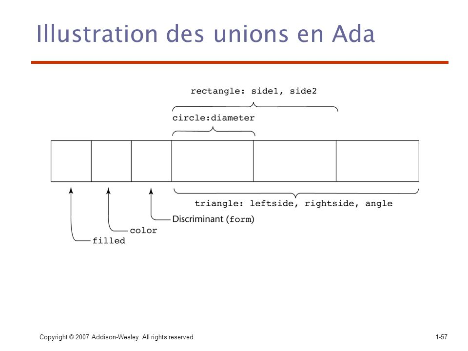 Illustration des unions en Ada