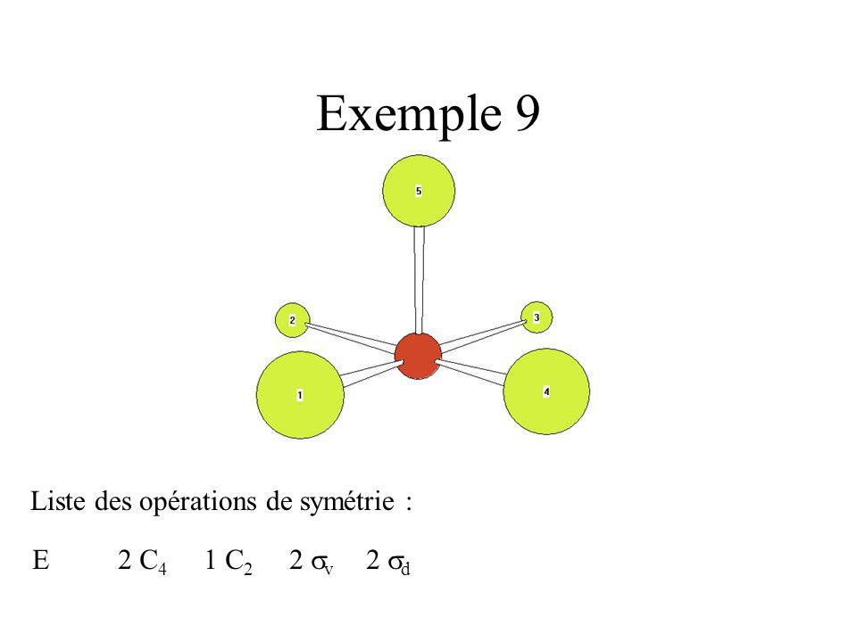Exemple 9 Liste des opérations de symétrie : E 2 C4 1 C2 2 v 2 d