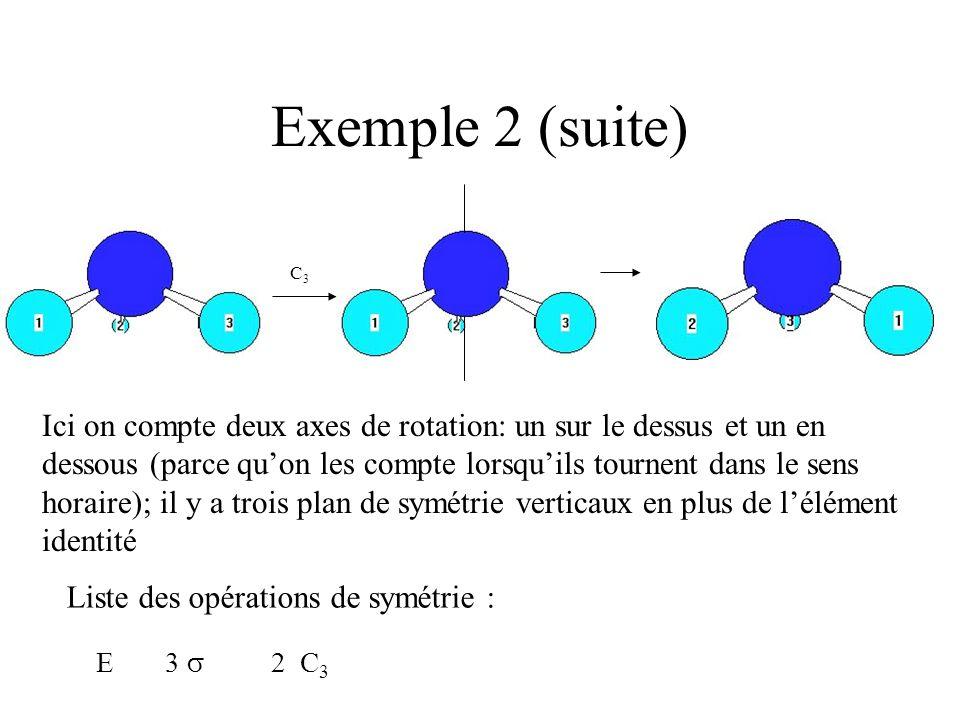 Exemple 2 (suite) C3.