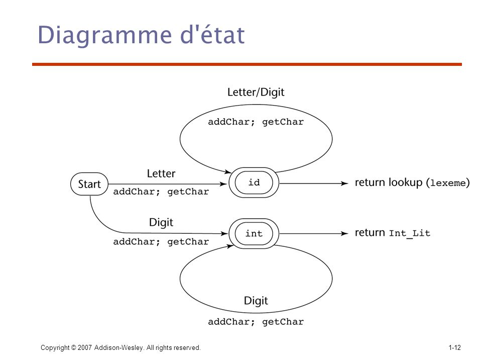 Diagramme d état Copyright © 2007 Addison-Wesley. All rights reserved.