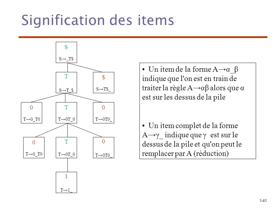 Signification des items
