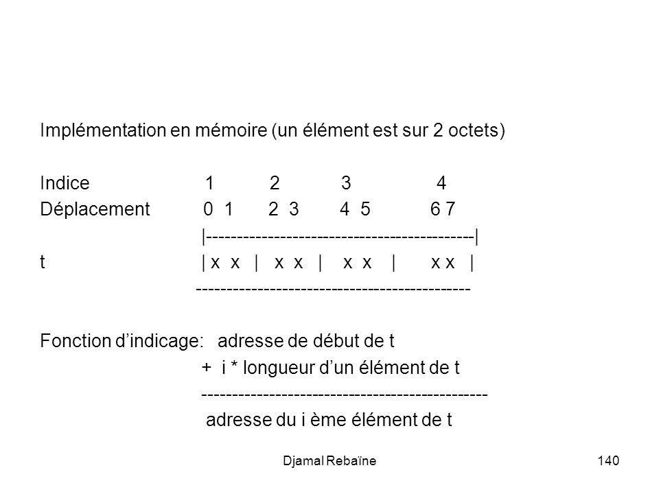 Implémentation en mémoire (un élément est sur 2 octets) Indice 1 2 3 4