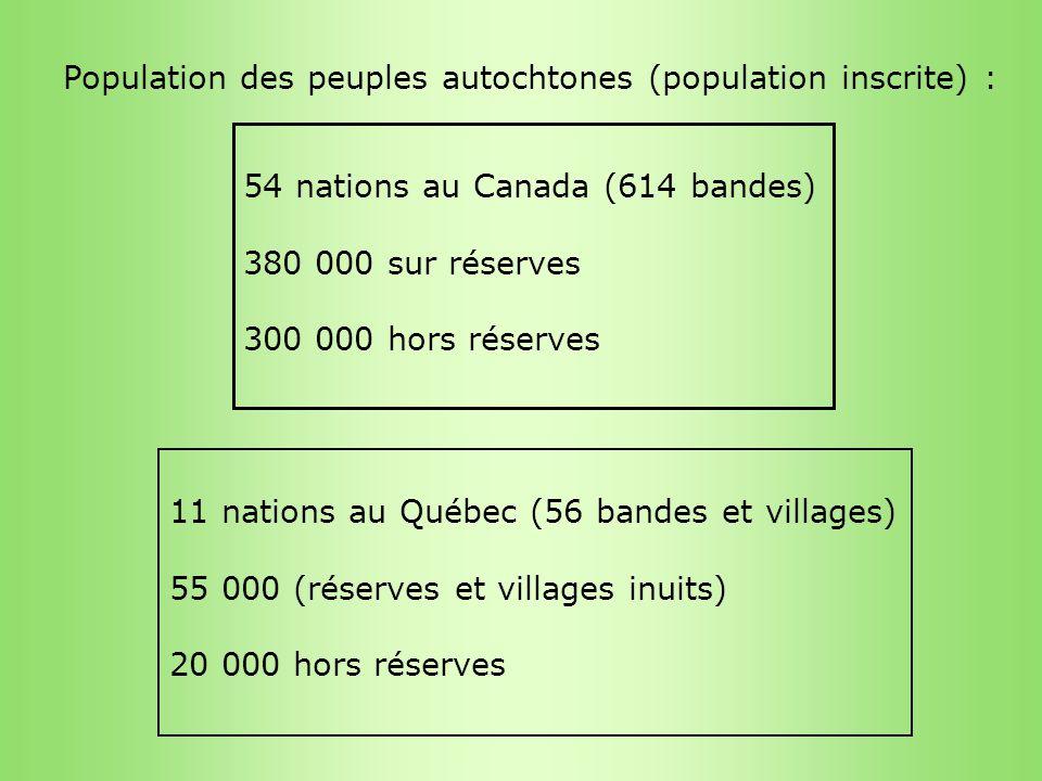 Population des peuples autochtones (population inscrite) :