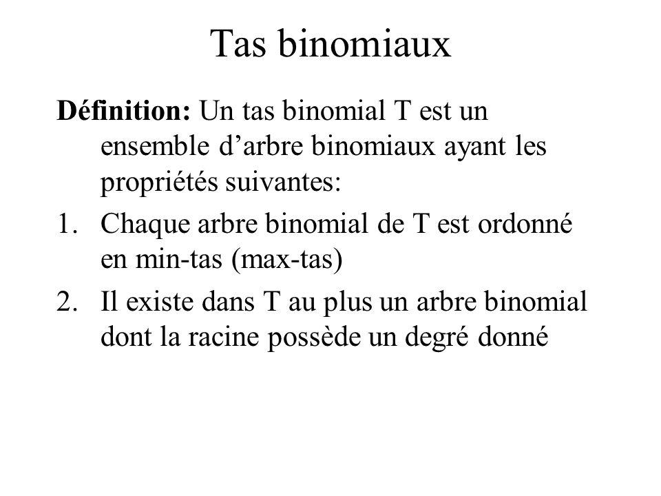 Tas binomiaux Définition: Un tas binomial T est un ensemble d'arbre binomiaux ayant les propriétés suivantes: