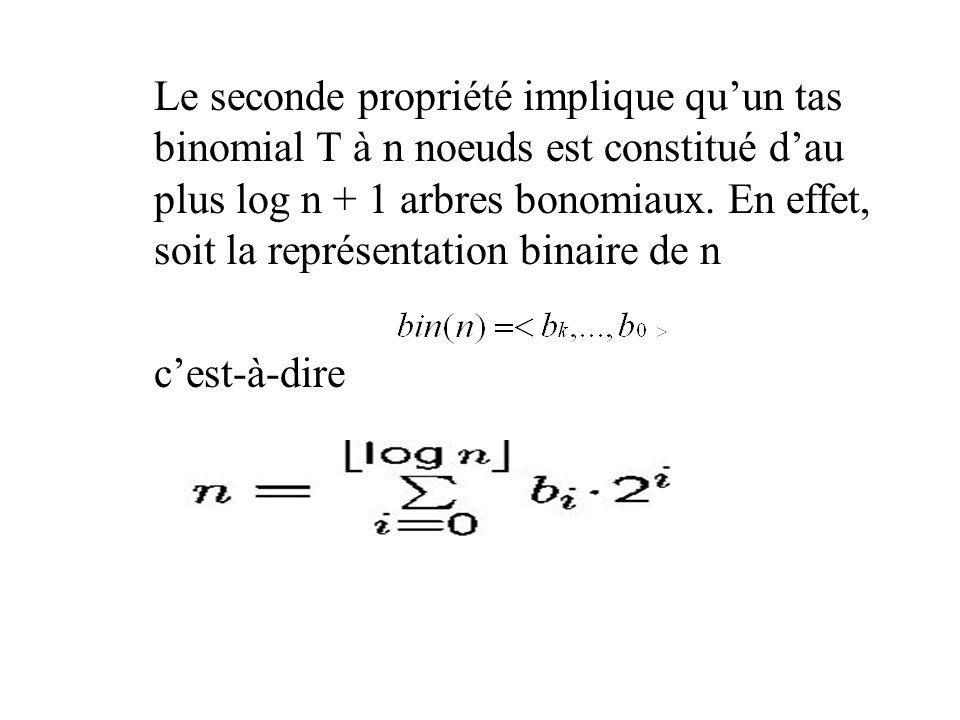 Le seconde propriété implique qu'un tas binomial T à n noeuds est constitué d'au plus log n + 1 arbres bonomiaux. En effet, soit la représentation binaire de n