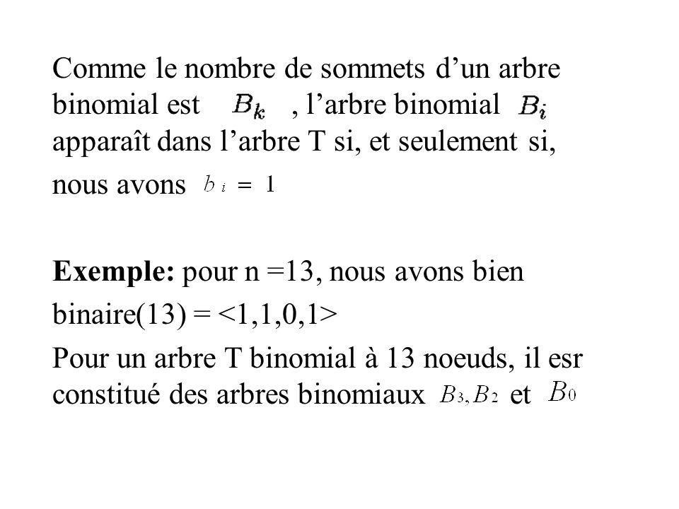 Comme le nombre de sommets d'un arbre binomial est , l'arbre binomial apparaît dans l'arbre T si, et seulement si,