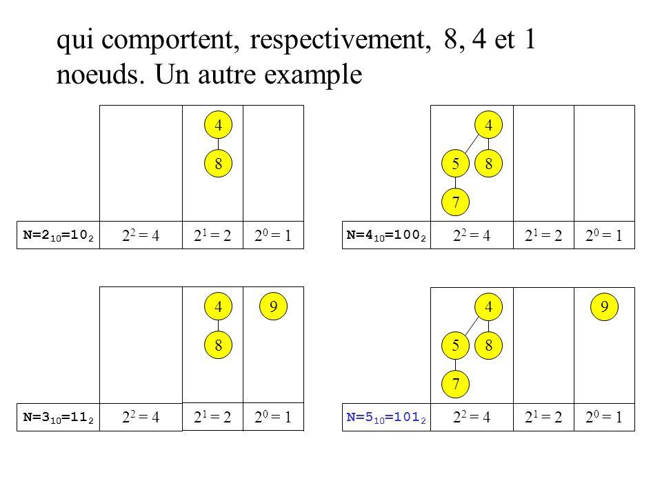 qui comportent, respectivement, 8, 4 et 1 noeuds. Un autre example