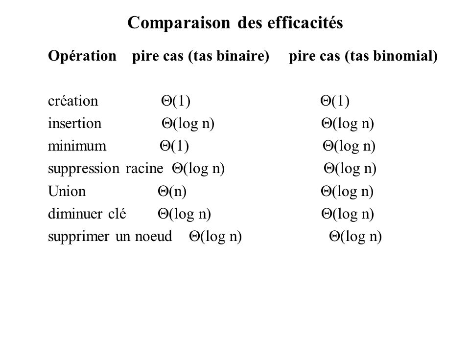 Comparaison des efficacités
