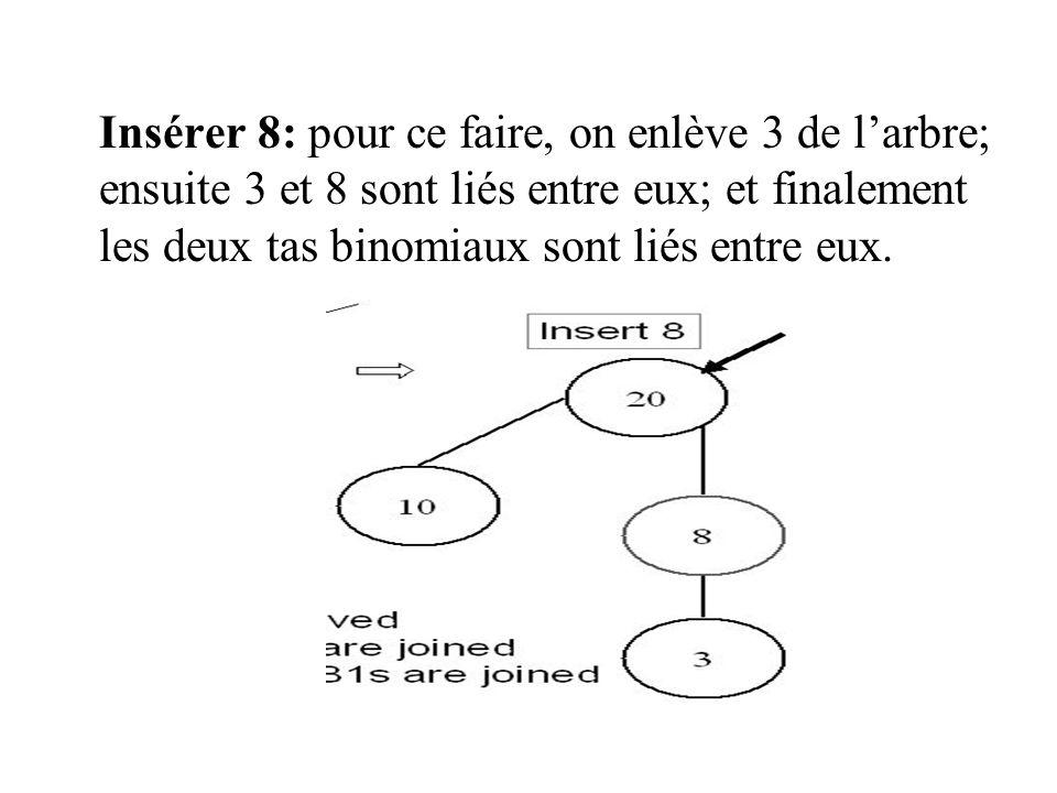 Insérer 8: pour ce faire, on enlève 3 de l'arbre; ensuite 3 et 8 sont liés entre eux; et finalement les deux tas binomiaux sont liés entre eux.