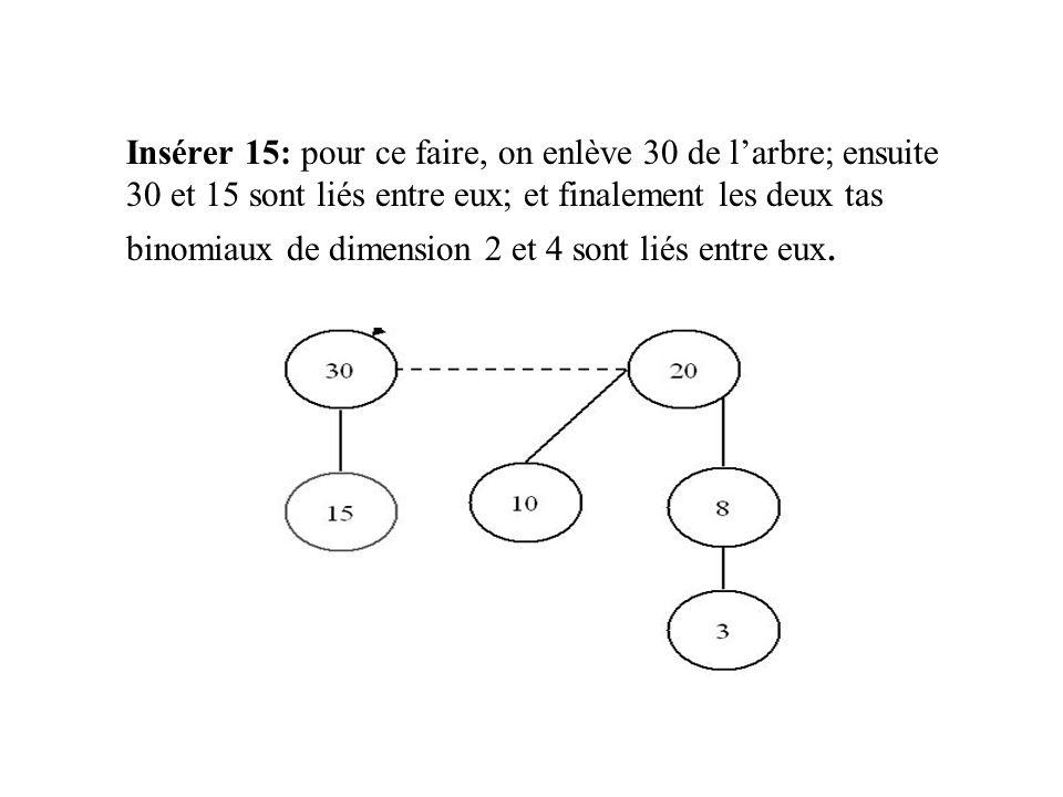 Insérer 15: pour ce faire, on enlève 30 de l'arbre; ensuite 30 et 15 sont liés entre eux; et finalement les deux tas binomiaux de dimension 2 et 4 sont liés entre eux.