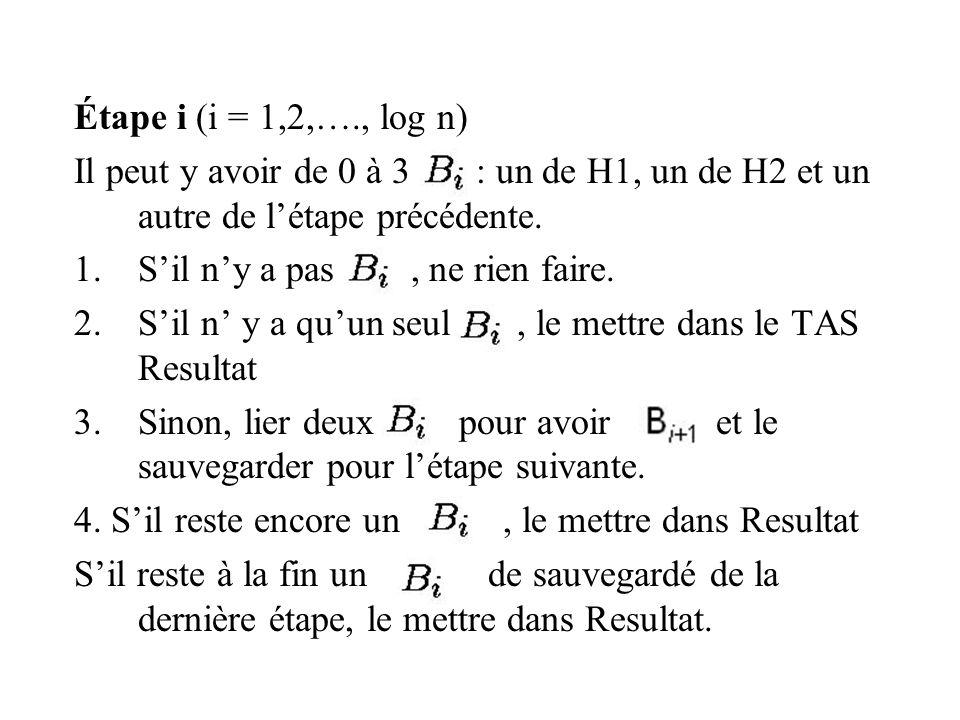 Étape i (i = 1,2,…., log n) Il peut y avoir de 0 à 3 : un de H1, un de H2 et un autre de l'étape précédente.