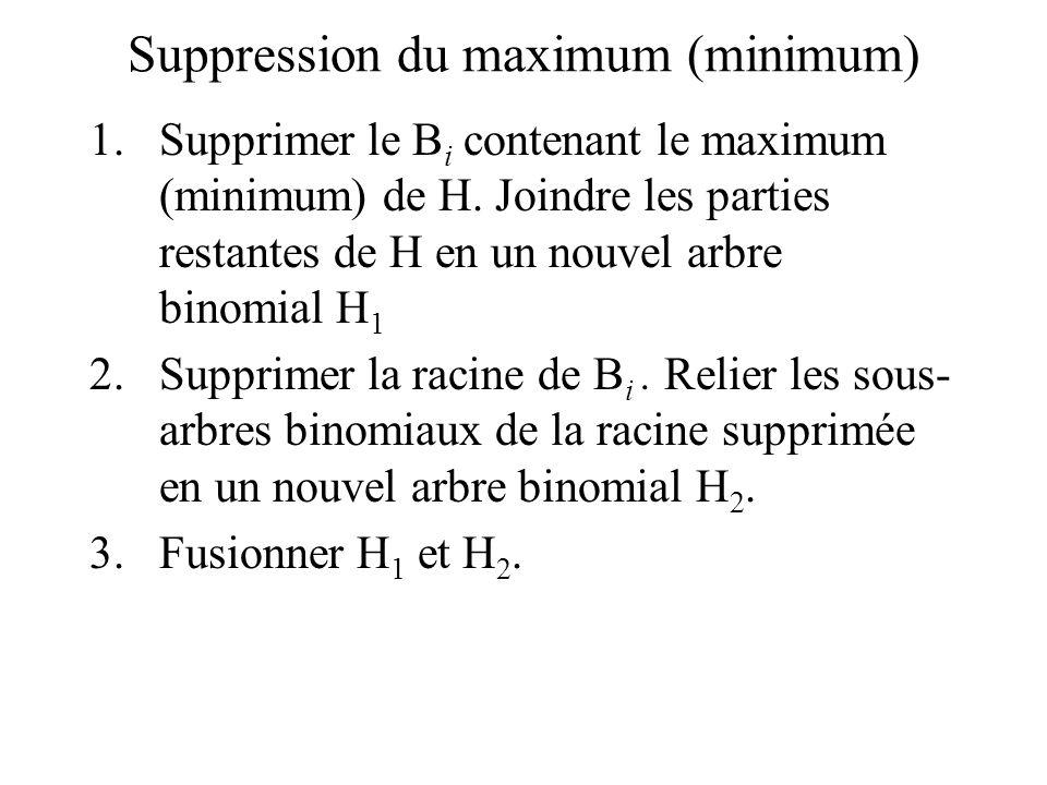 Suppression du maximum (minimum)