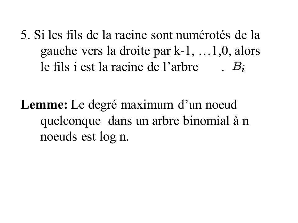 5. Si les fils de la racine sont numérotés de la gauche vers la droite par k-1, …1,0, alors le fils i est la racine de l'arbre .