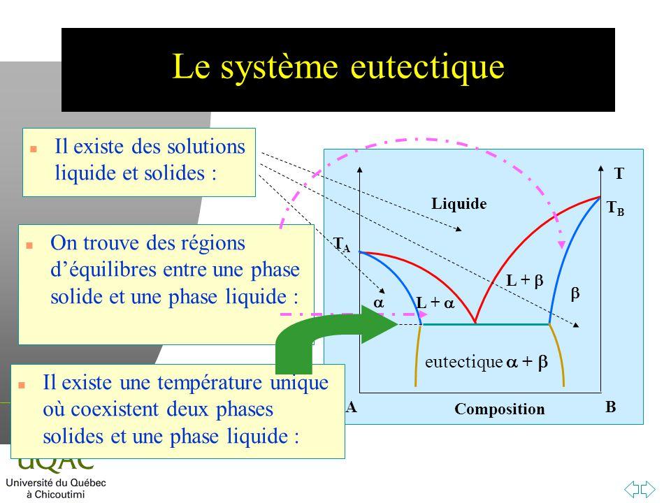 Le système eutectique Il existe des solutions liquide et solides :