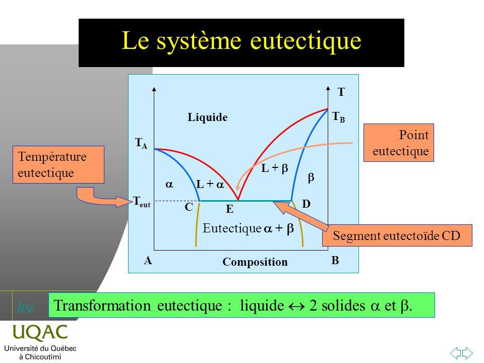 Le système eutectique T. TB. TA. A. B. Composition. Liquide. Point eutectique. Température eutectique.