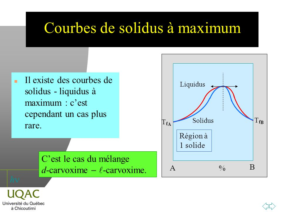 Courbes de solidus à maximum