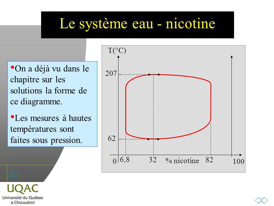 Le système eau - nicotine