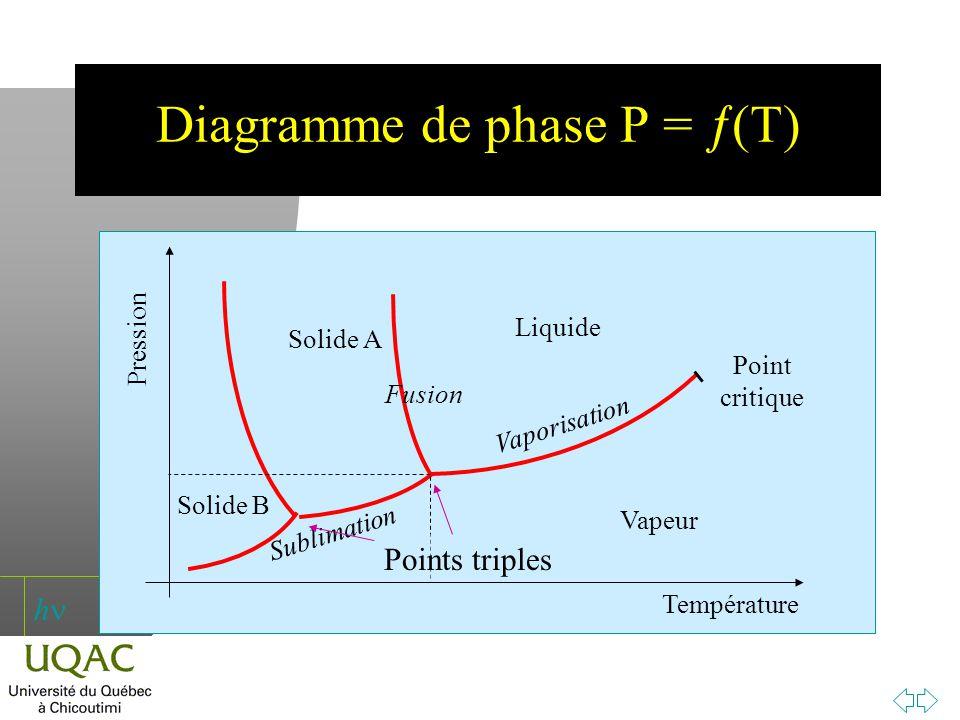 Diagramme de phase P = (T)