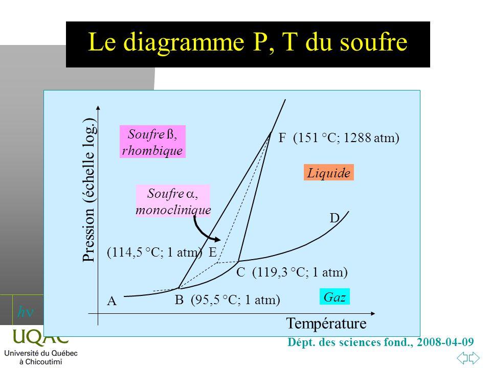 Le diagramme P, T du soufre