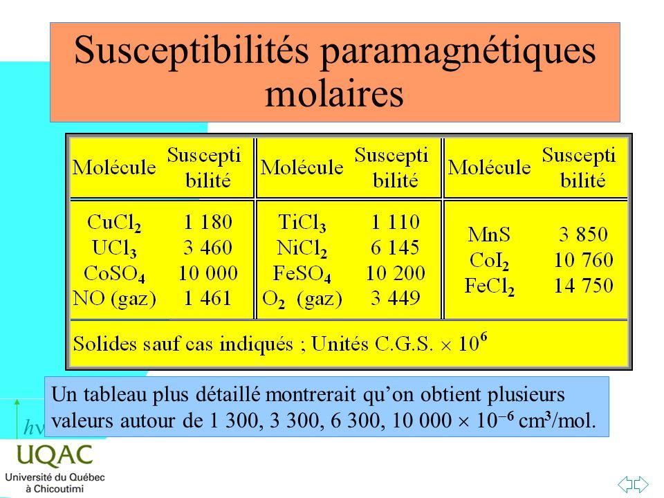 Susceptibilités paramagnétiques molaires