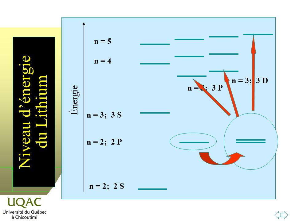Niveau d'énergie du Lithium