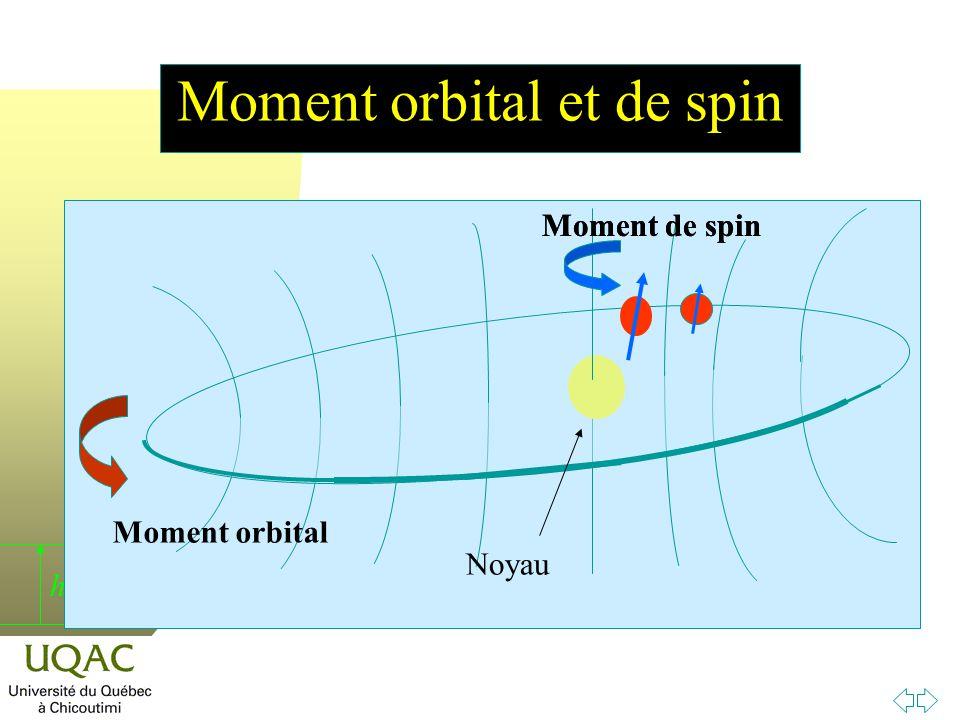 Moment orbital et de spin