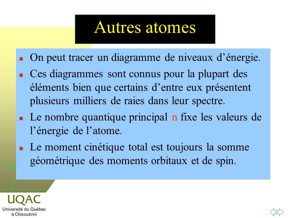 Autres atomes On peut tracer un diagramme de niveaux d'énergie.