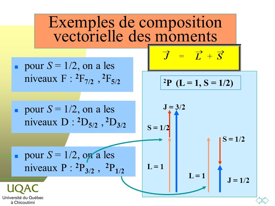 Exemples de composition vectorielle des moments