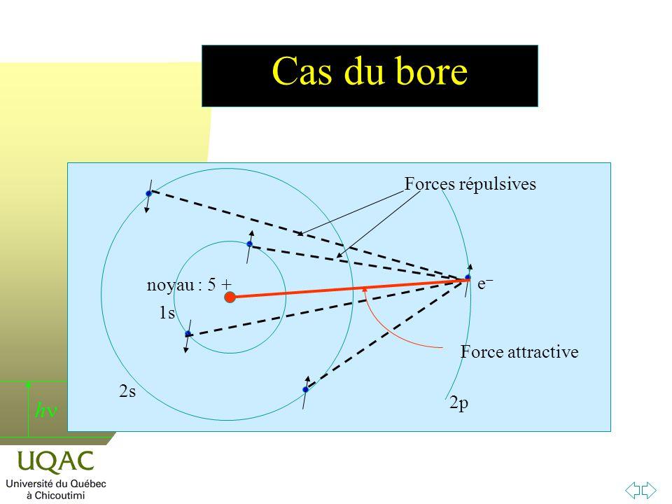 Cas du bore 1s 2s 2p Forces répulsives e- noyau : 5 + Force attractive