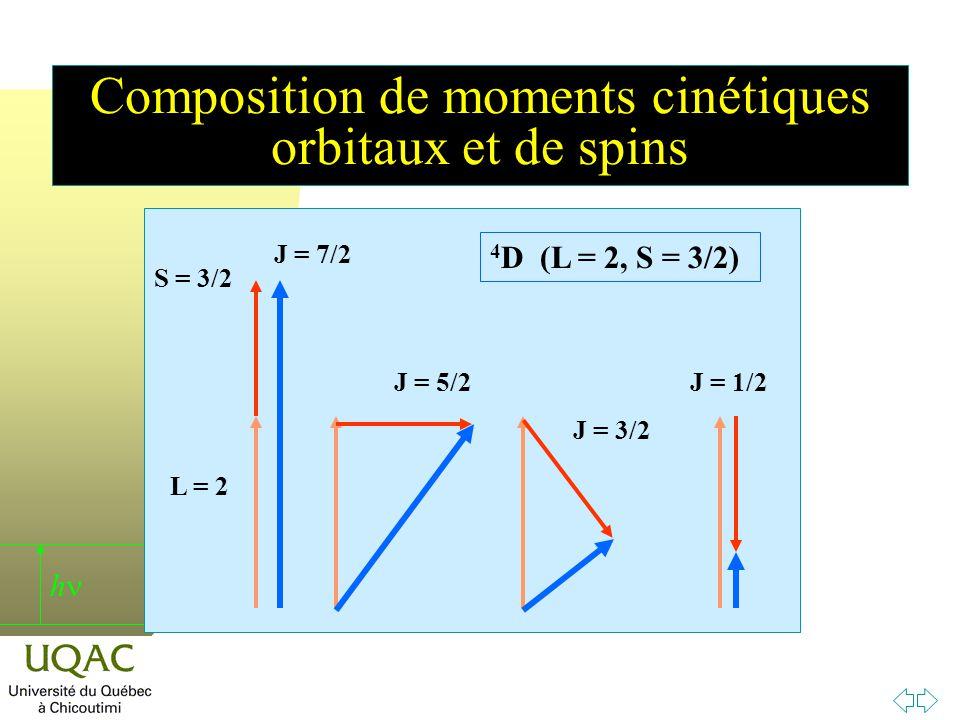 Composition de moments cinétiques orbitaux et de spins