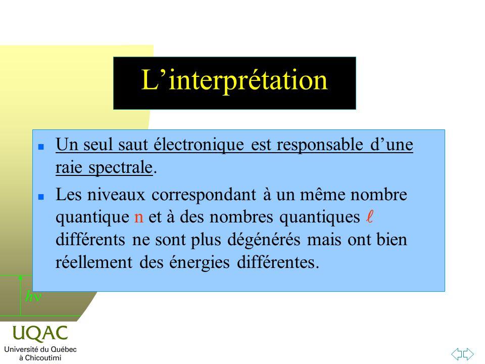 L'interprétation Un seul saut électronique est responsable d'une raie spectrale.