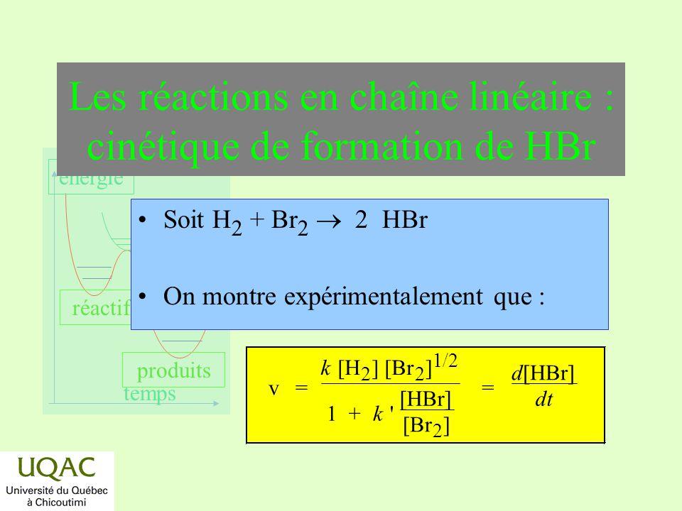 Les réactions en chaîne linéaire : cinétique de formation de HBr