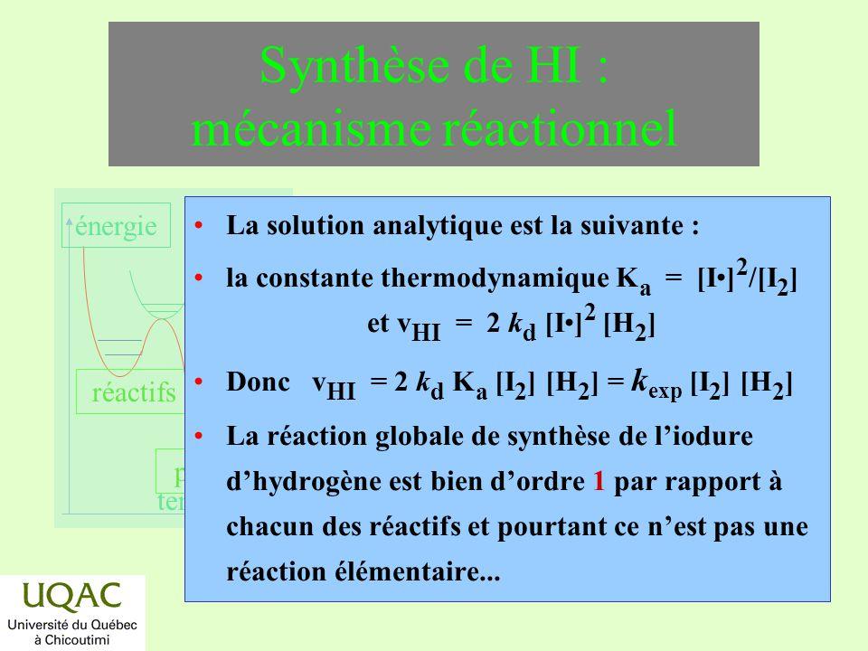 Synthèse de HI : mécanisme réactionnel