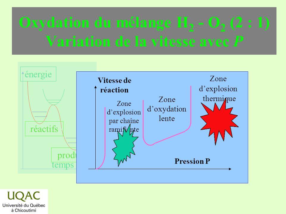Oxydation du mélange H2 - O2 (2 : 1) Variation de la vitesse avec P