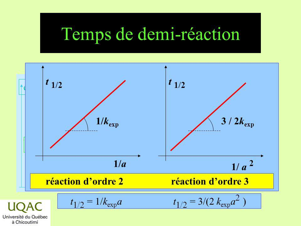 Temps de demi-réaction