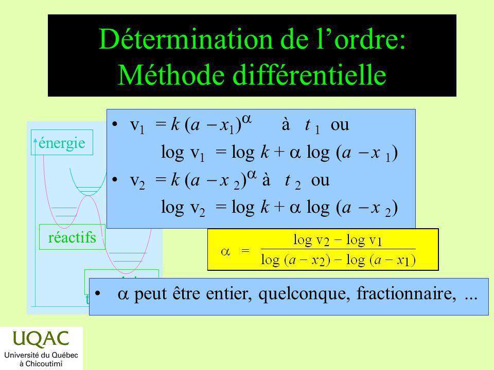Détermination de l'ordre: Méthode différentielle
