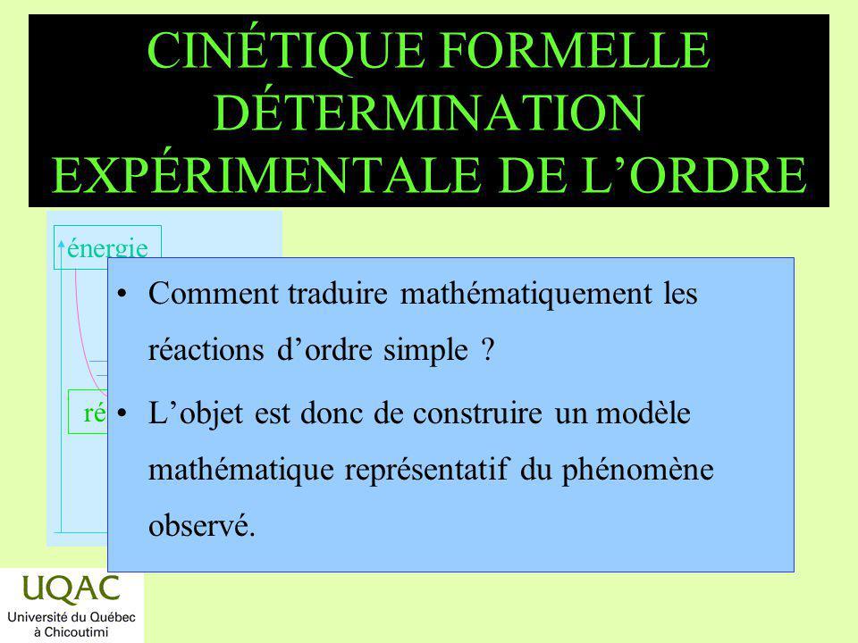 CINÉTIQUE FORMELLE DÉTERMINATION EXPÉRIMENTALE DE L'ORDRE