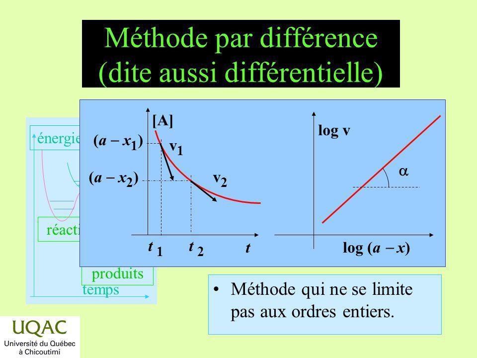 Méthode par différence (dite aussi différentielle)