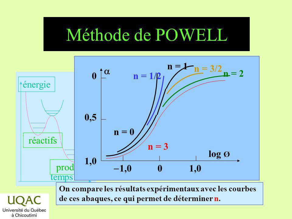 Méthode de POWELL n = 1 n = 1/2 n = 3/2 0,5 1,0 a n = 2 n = 0 n = 3